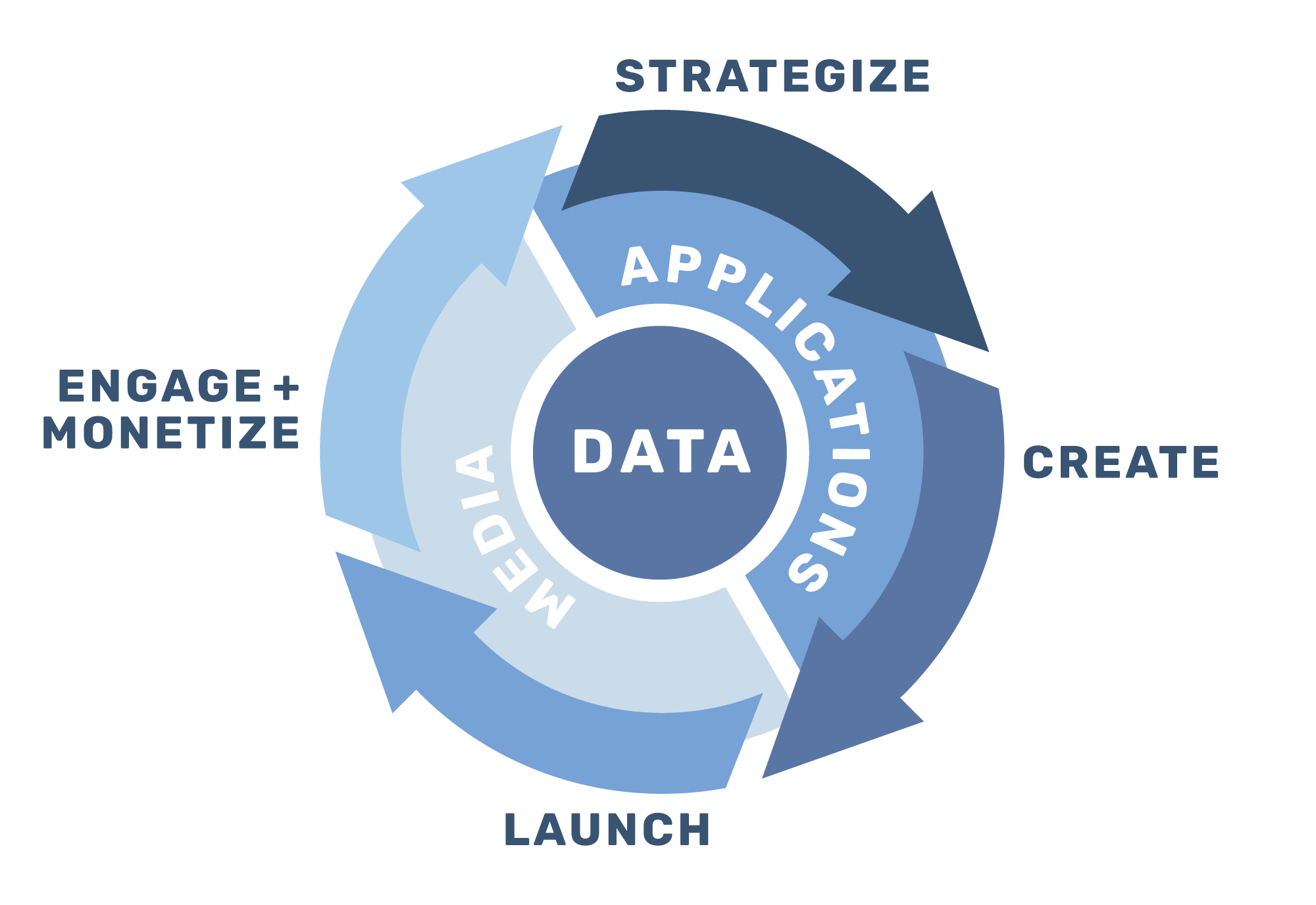 Mobile App<br>Lifecycle