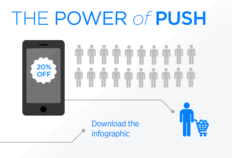 Power of Push Infographic